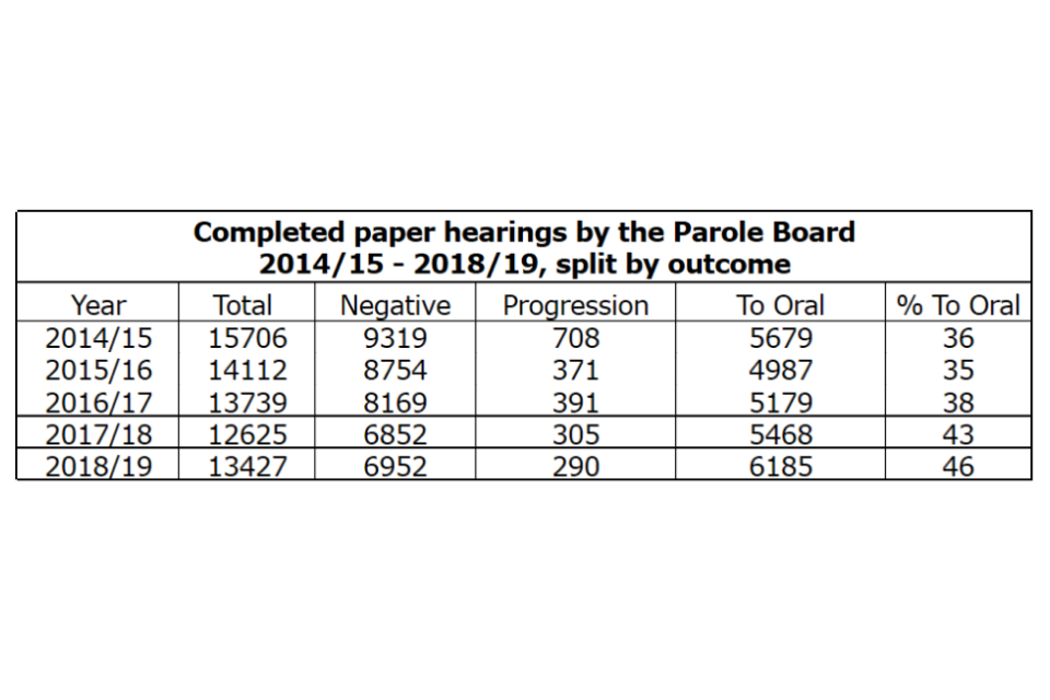 Completed paper hearings by the Parole Board 2014/15 - 2018/19, split by outcome