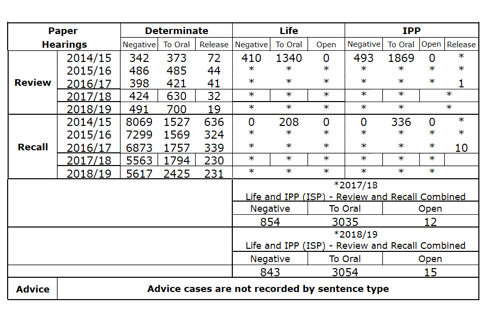 A table showing completed paper hearings conducted by the Parole Board 2014/15 - 2018/19, split by sentence type, review type and outcome