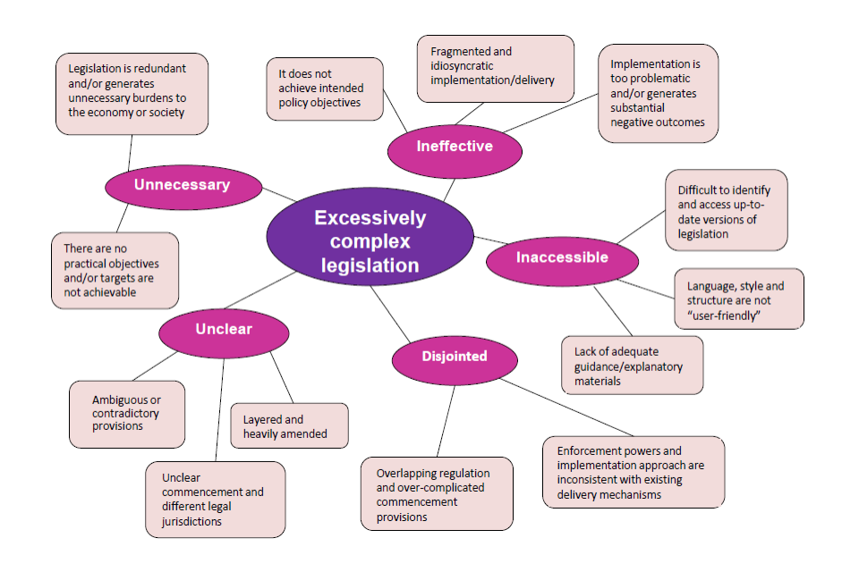 Chart showing reasons for excessive complexity in legislation - these include the legislation being unnecessary, unclear, ineffective, inaccessible and disjointed.