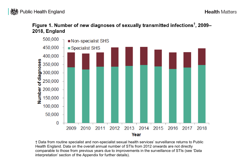 Number of new diagnoses of sexually transmitted infections, 2009-2018, England