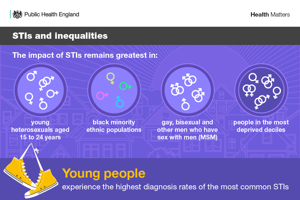 STIs and inequalities
