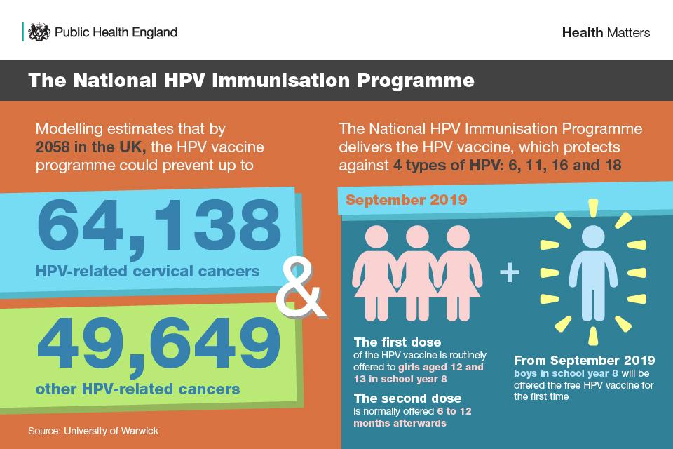 The National HPV Immunisation Programme