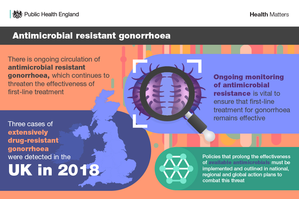 Antimicrobial resistant gonorrhoea