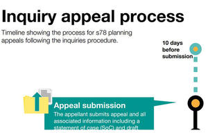 Inquiry appeal overview diagram