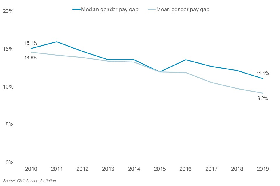 Civil Service pay gap over time 2010-2019