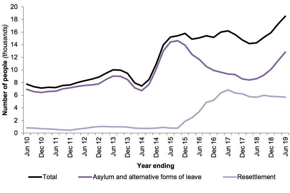 The chart shows the number of people granted asylum and other forms of protection and resettlement (main applicants and dependants) over the last 10 years.