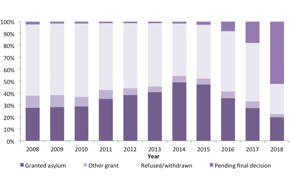 The chart shows the latest outcome of asylum applications made between 2008 and 2018, as at May 2019.
