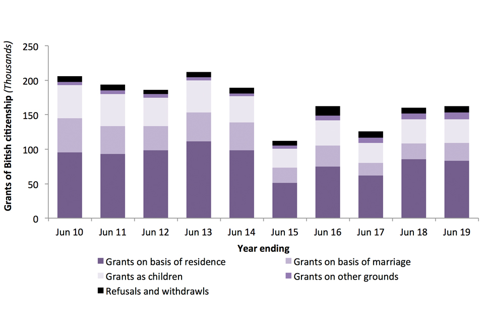 The chart shows grants and refusals of British citizenship over the last 10 years.