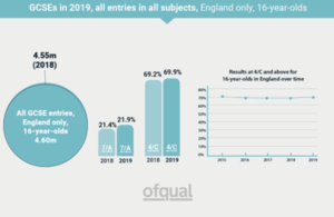 Chart showing GCSE entries and results over time
