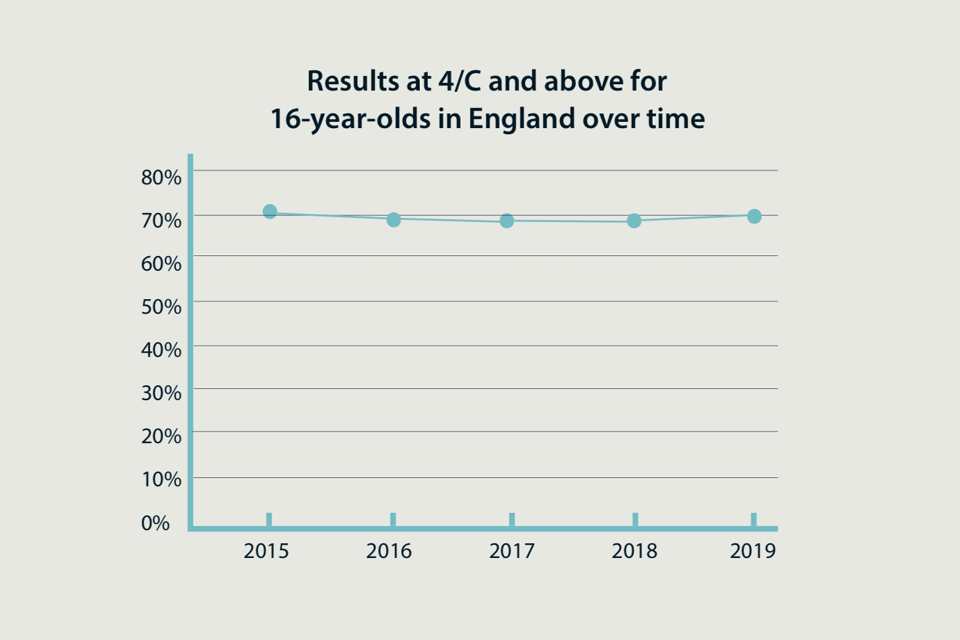 Chart showing GCSE results at grade 4/C and above between 2015 and 2019