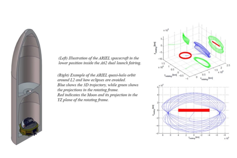 CAD drawing of ARIEL inside the launcher and graphs showing its orbit
