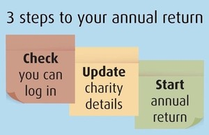 3 steps to your annual return.1. Check you can log in. 2. Update charity details. 3. Start annual return