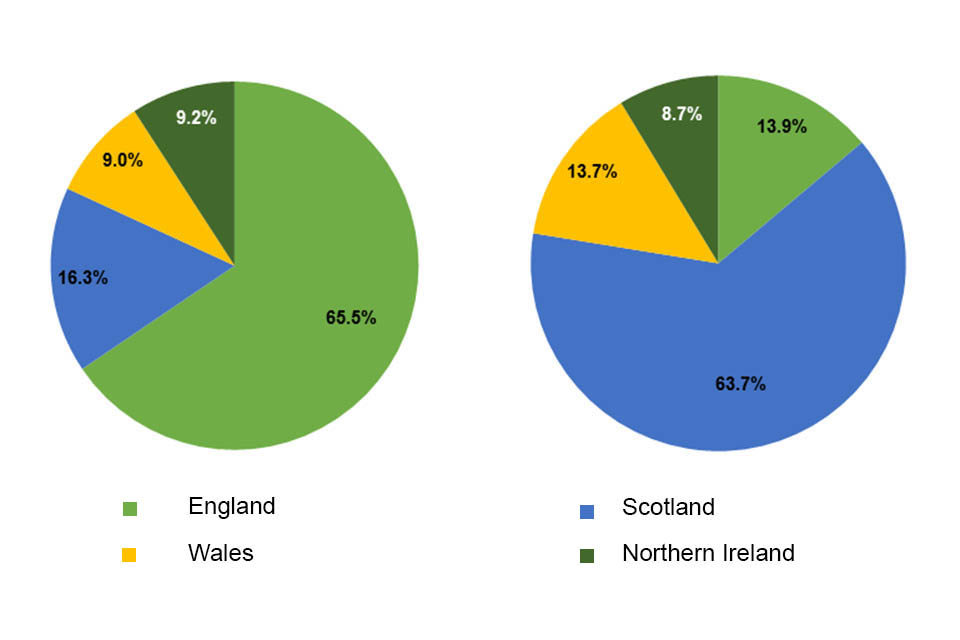 Two pie charts showing the 2014-2020 allocation of UK convergence funding and the Review's recommended 2020-2022 allocation