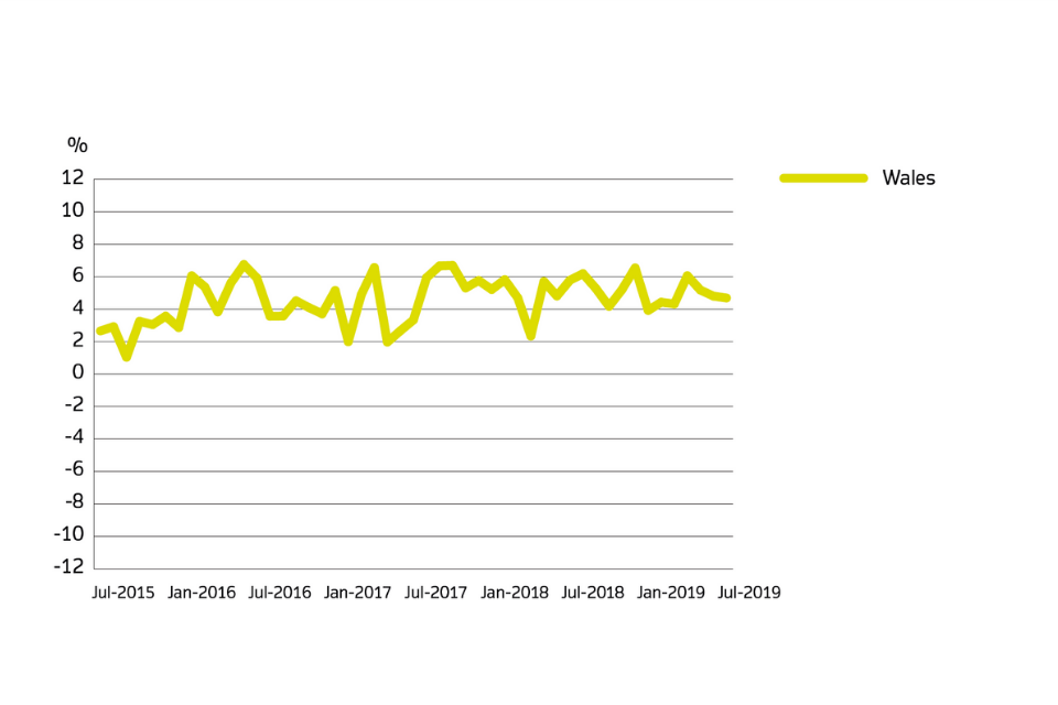 The annual price change for Wales from July 2015 to July 2019.