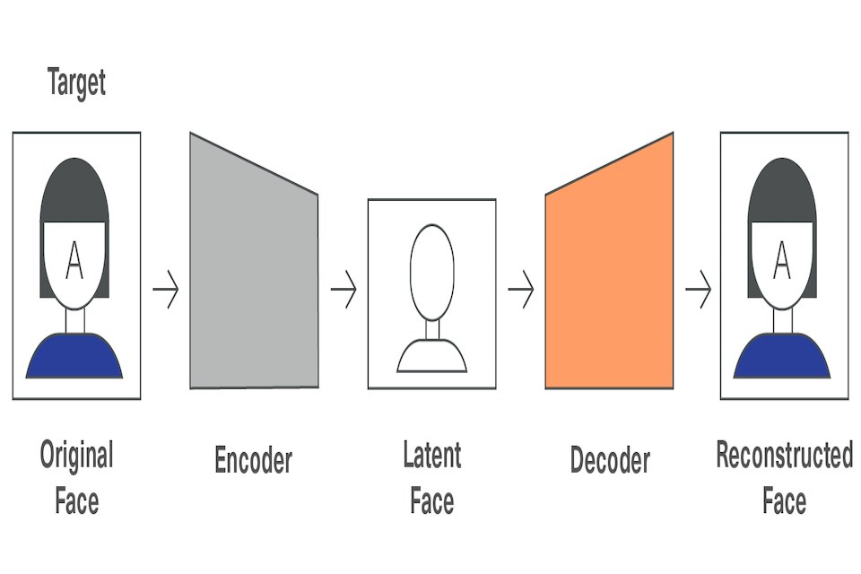 A diagram showing how face replacement is carried out