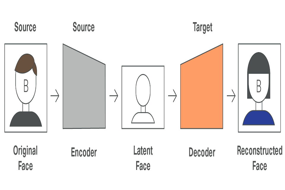 A diagram showing the final stage of face replacement technology