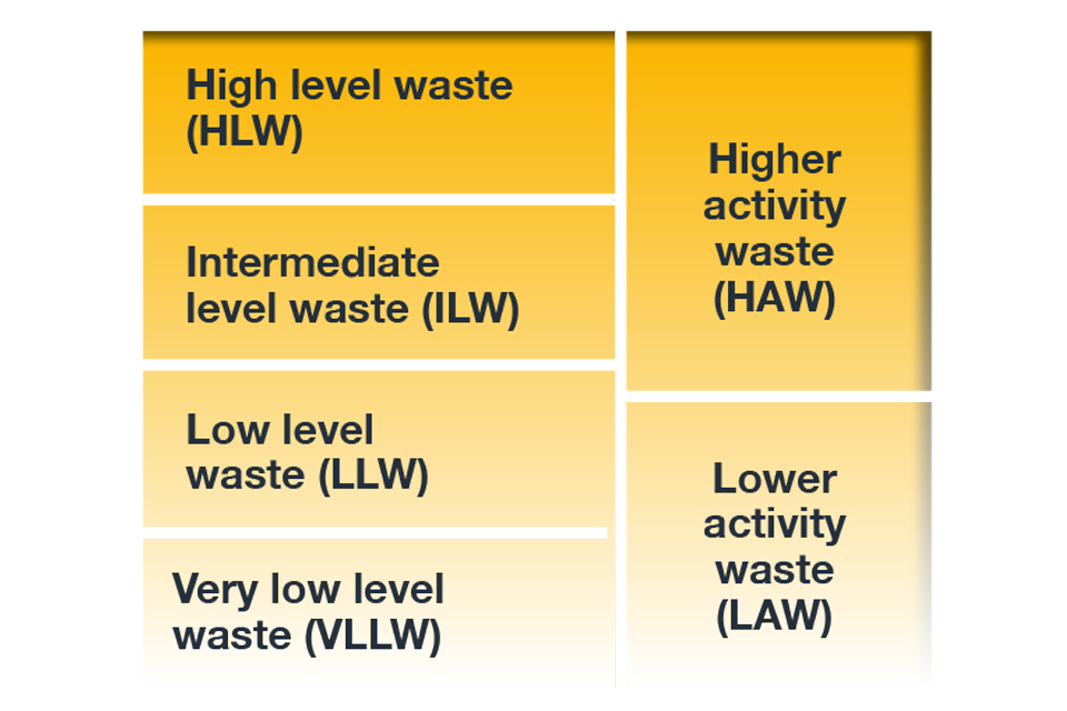 Figure 1: UK Waste designations