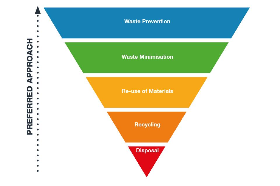 Figure 2: Waste hierarchy