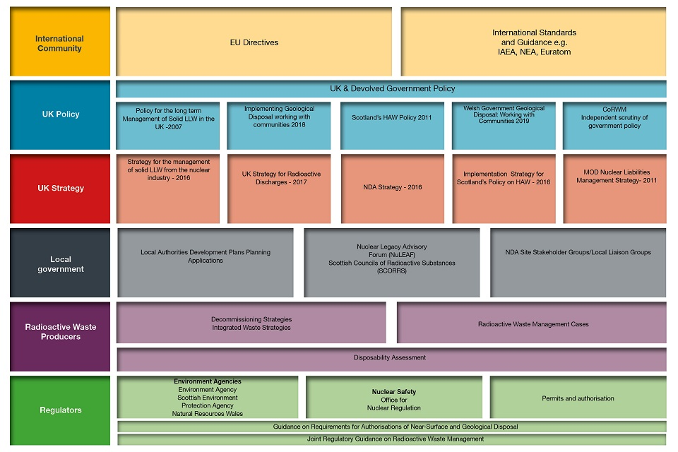 Figure 5: The waste management policy framework