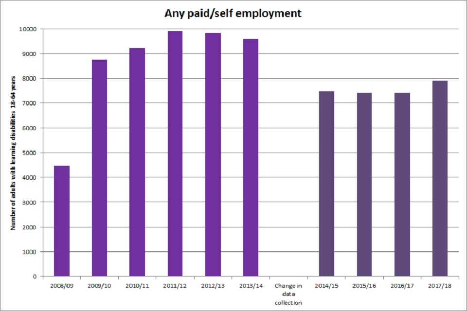 Figure 1: Number of working age (18 to 64 years) adults with learning disabilities in England engaged in any paid/self employment 2008/09 to 2017/18