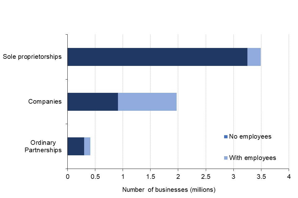 The vast majority of the 3.49 million sole proprieterships and 410,000 ordinary partnerships have no employees, whilst over half of the 1.97 million companies are employers.