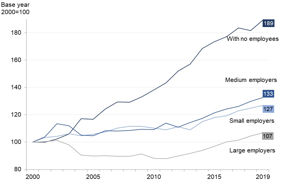 Business numbers increased in all employment size bands since 2000. The largest increase was in businesses with no employees, the smallest in large businesses.
