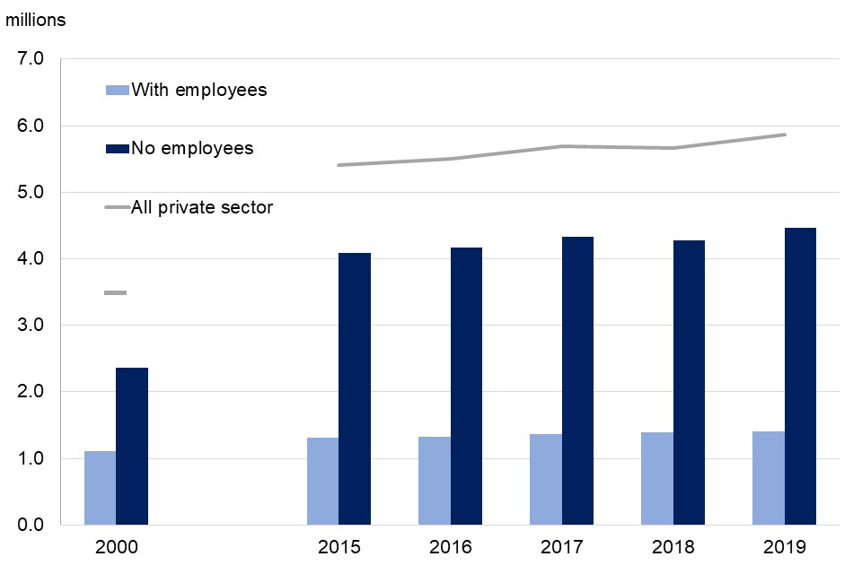 Between 2000 and 2019 increases in numbers of non-employing businesses has been far larger than the increase in numbers of employing businesses.