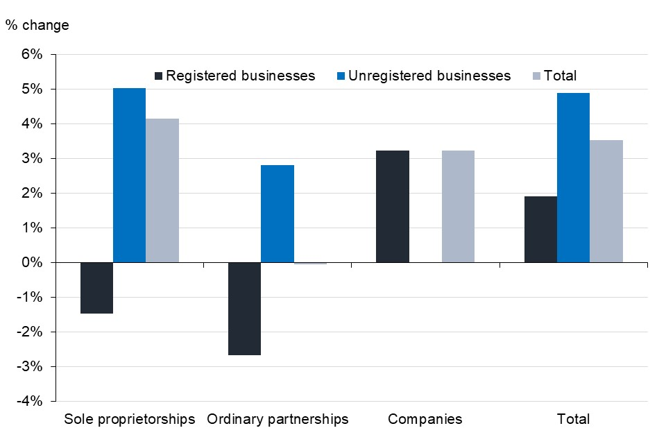 Total numbers of businesses have increased for  all legal statuses, except ordinary partnerships, which have decreased very slightly.