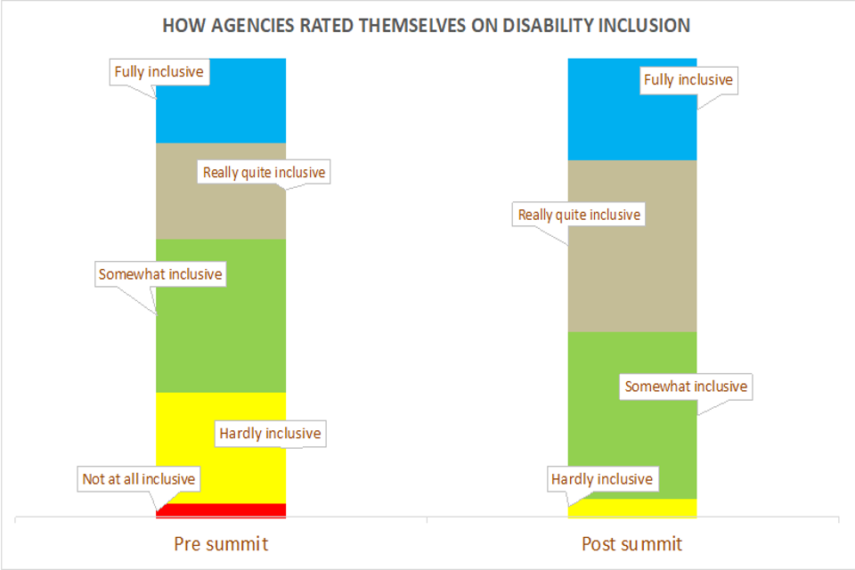 How agencies rate themselves on disability inclusion