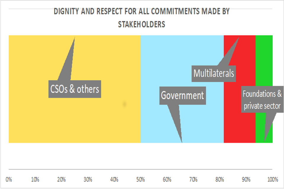 Dignity and respect for all commitments made by stakeholders