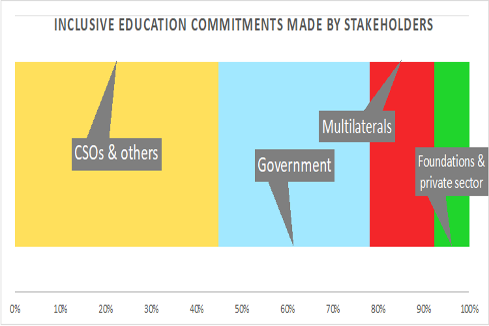 Inclusive education commitments made by stakeholders