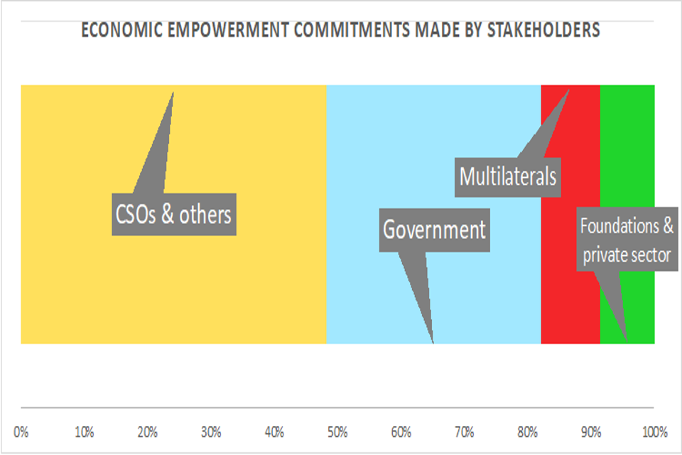 Economic empowerment commitments made by stakeholders