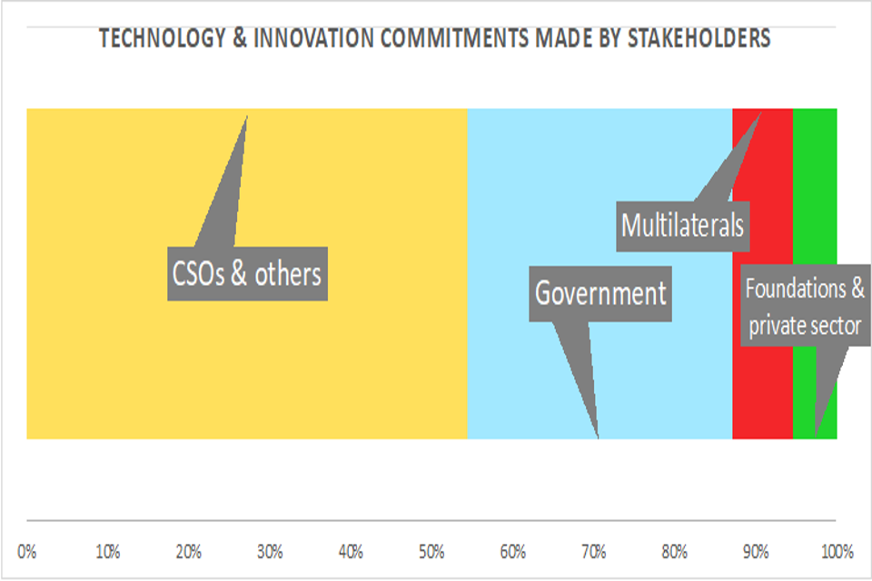 technology and innovationcommitments made by stakeholders