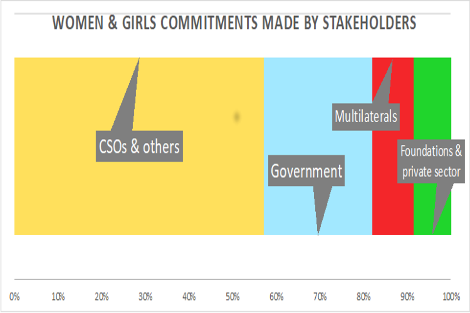 Women and girls commitments made by stakeholders