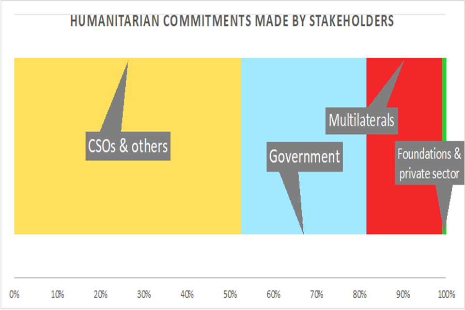 Humanitarian commitments made by stakeholders