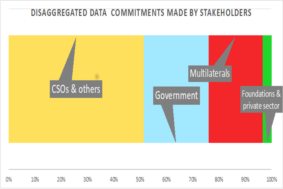 Disaggregated data commitments made by stakeholders