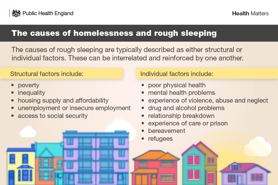 The causes of homelessness and rough sleeping