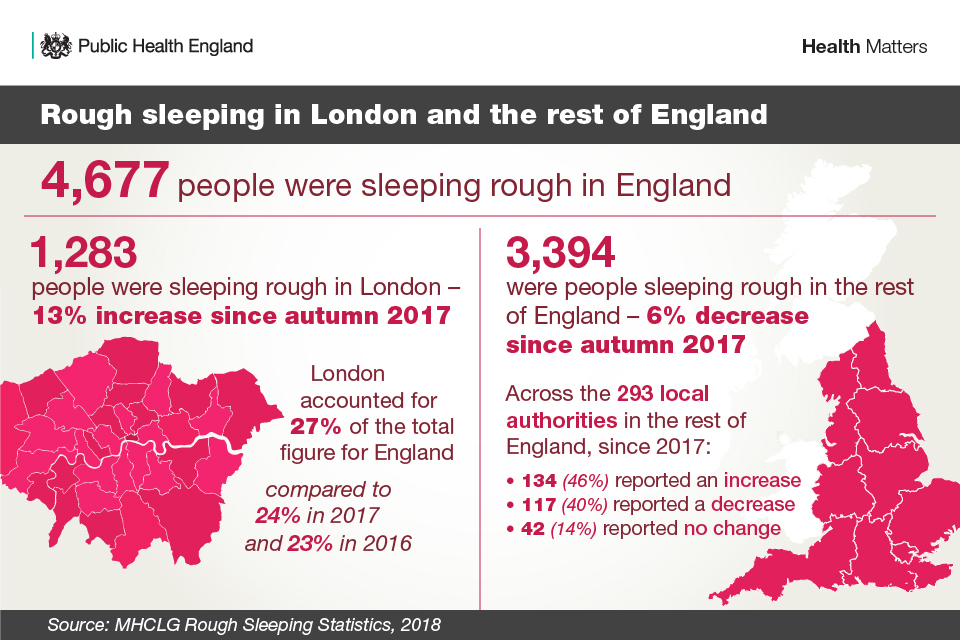 Rough sleeping in London and the rest of England