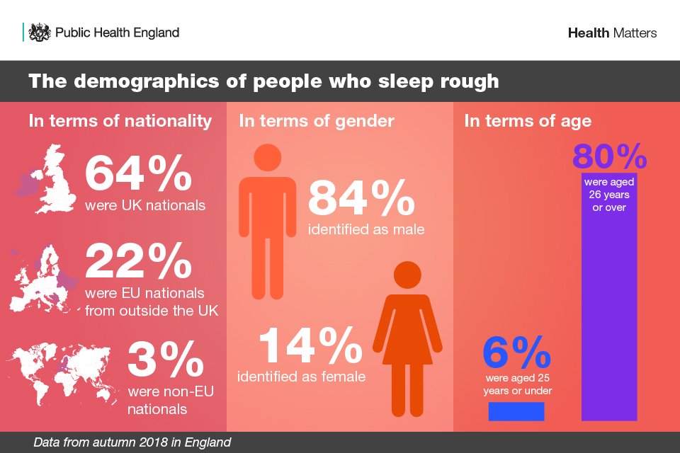 The demographics of people who sleep rough