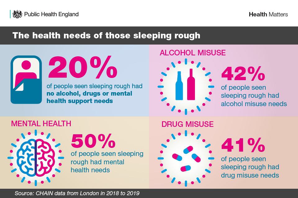 The health needs of those sleeping rough
