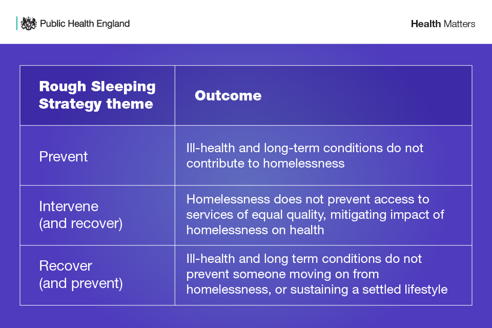 Rough Sleeping Strategy - themes and outcomes for people experiencing homelessness