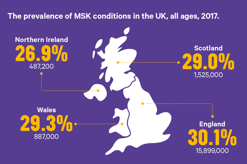 Prevalence of MSK conditions in the UK, all ages, 2017.
