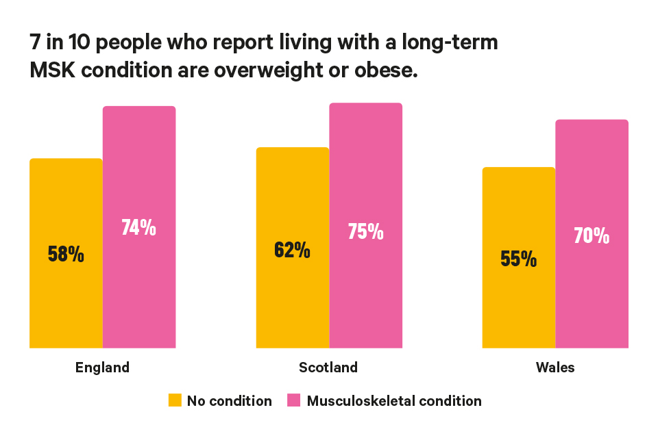 People overweight or obese