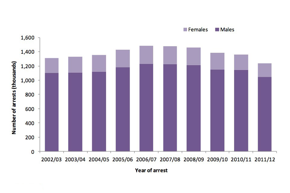 Number of arrests in thousands from 2002/3 to 2011/12 by gender.