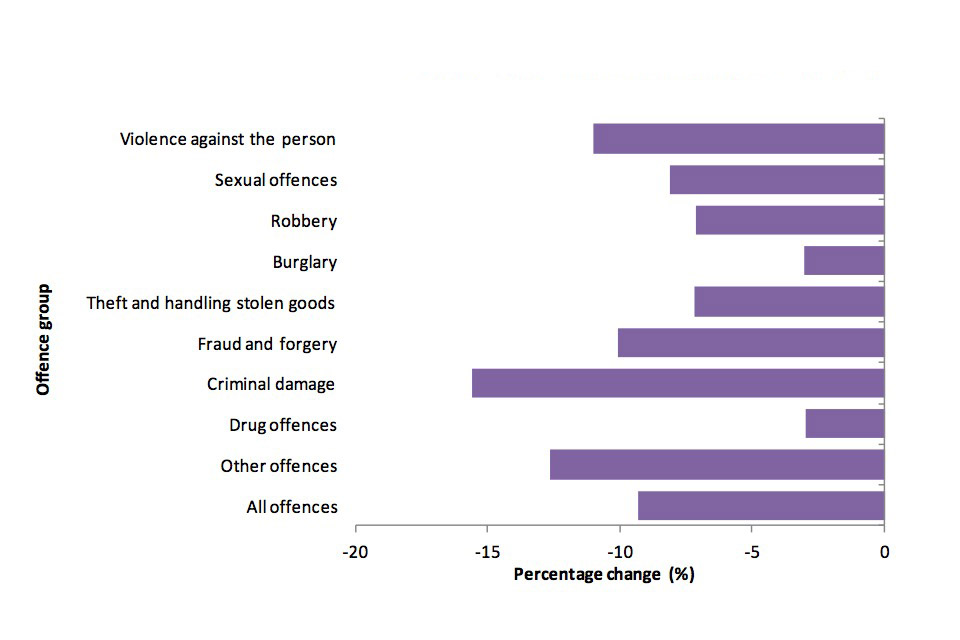 Percentage change by arrest group between 2010/11 and 2011/12.