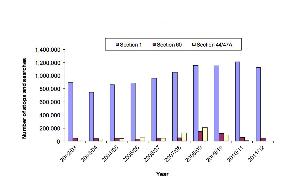 Number of stops and searches from 2002/3 to 2011/12 by legislation, sections 1, 60 and 44/47A.