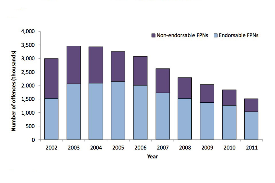 Number of non-endorsable fixed penalty notices and endorsable fixed penalty notices by year from 2002 to 2011.