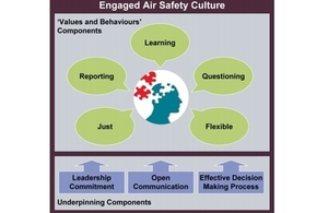 Diagram of an Engaged Air Safety Culture