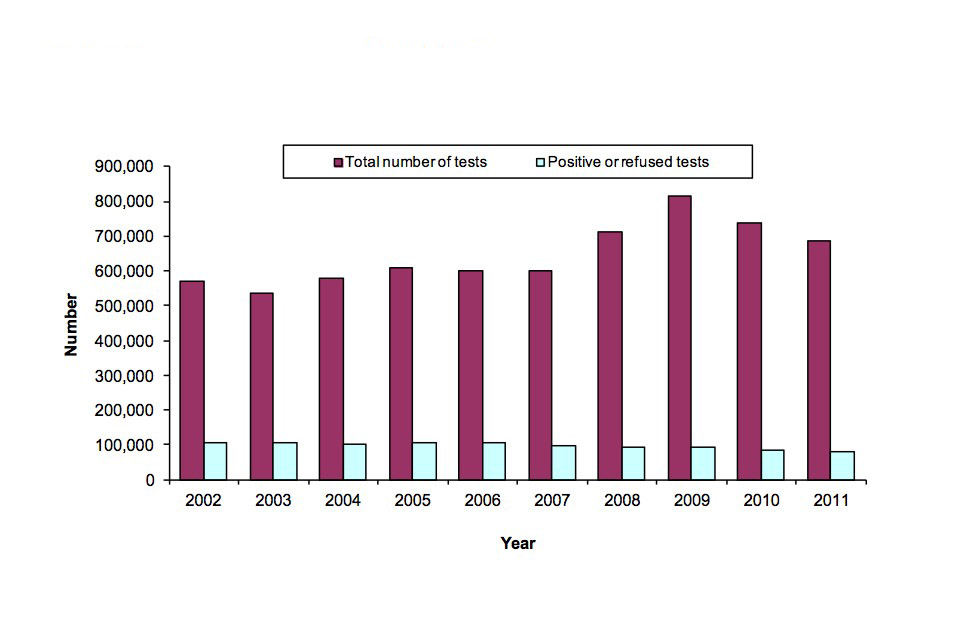 Number of breath tests and positive or refused tests from 2002 to 2011.