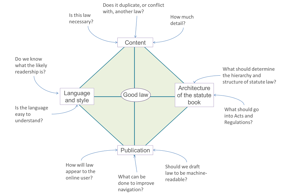 Diagram with 'Good law' in the centre and how it interacts with the following questions: How much detail?  Is this law necessary?  Does it duplicate, or conflict with, another law? Do we know what the likely readership is? Is the language easy to understa